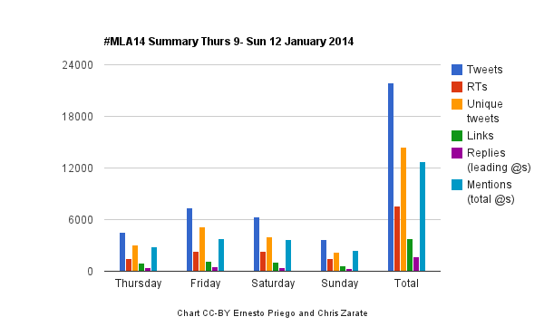 #mla14 Summary Chart (with Total) CC-BY Ernesto Priego and Chris Zarate