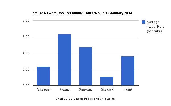 #mla1 Average Tweet Rate Per Minute chart, CC-BY Ernesto Priego and Chris Zarate